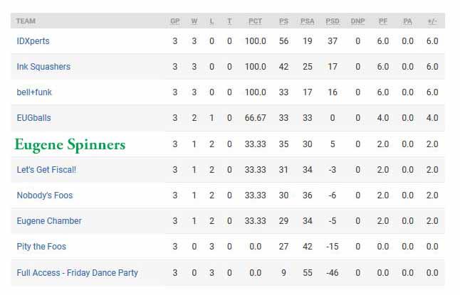 Standings1